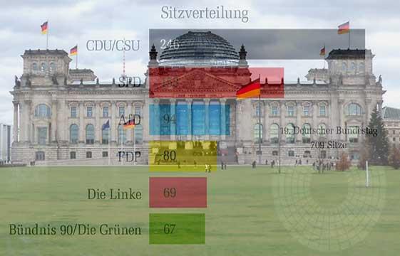 Bundestagswahl 2017 – der Ruck nach rechts!